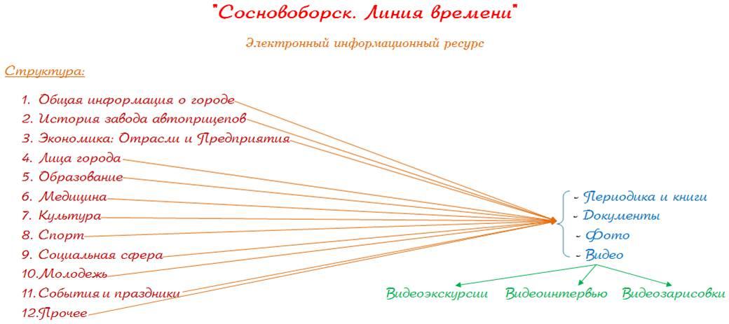 """ресурс """"Сосновоборск:"""